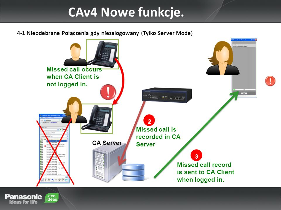 4-1 Nieodebrane Połączenia gdy niezalogowany (Tylko Server Mode) 2 Missed call occurs when CA Client is not logged in. Missed call is recorded in CA S