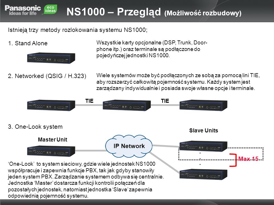Istnieją trzy metody rozlokowania systemu NS1000; Master Unit IP Network Slave Units Max 15 1. Stand Alone 2. Networked (QSIG / H.323) 3. One-Look sys