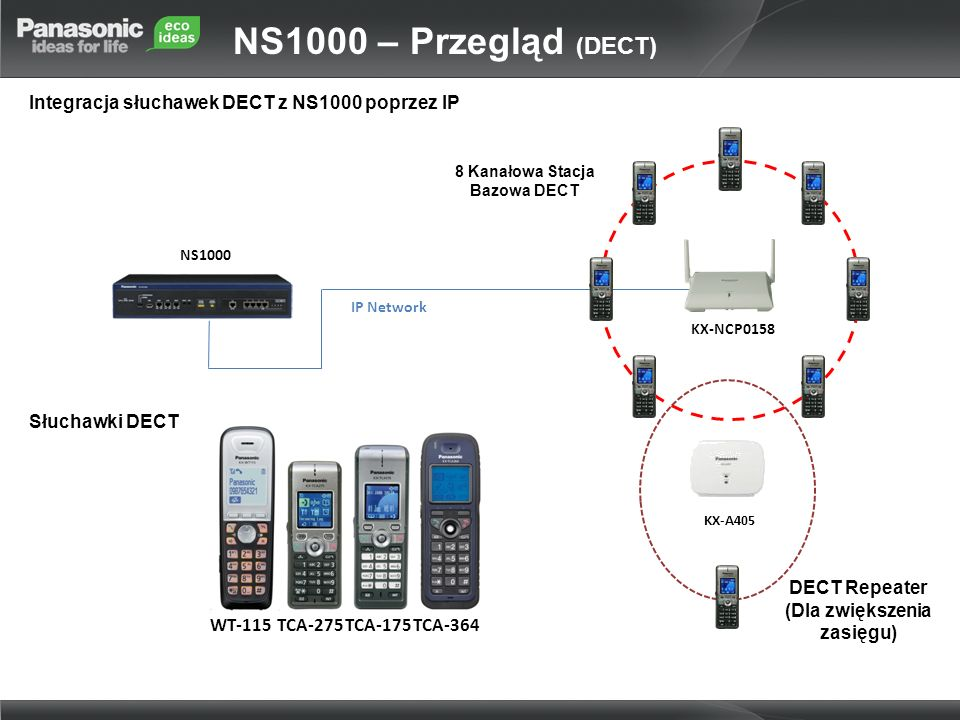 Integracja słuchawek DECT z NS1000 poprzez IP NS1000 IP Network KX-NCP0158 KX-A405 WT-115TCA-275TCA-175TCA-364 DECT Repeater (Dla zwiększenia zasięgu)