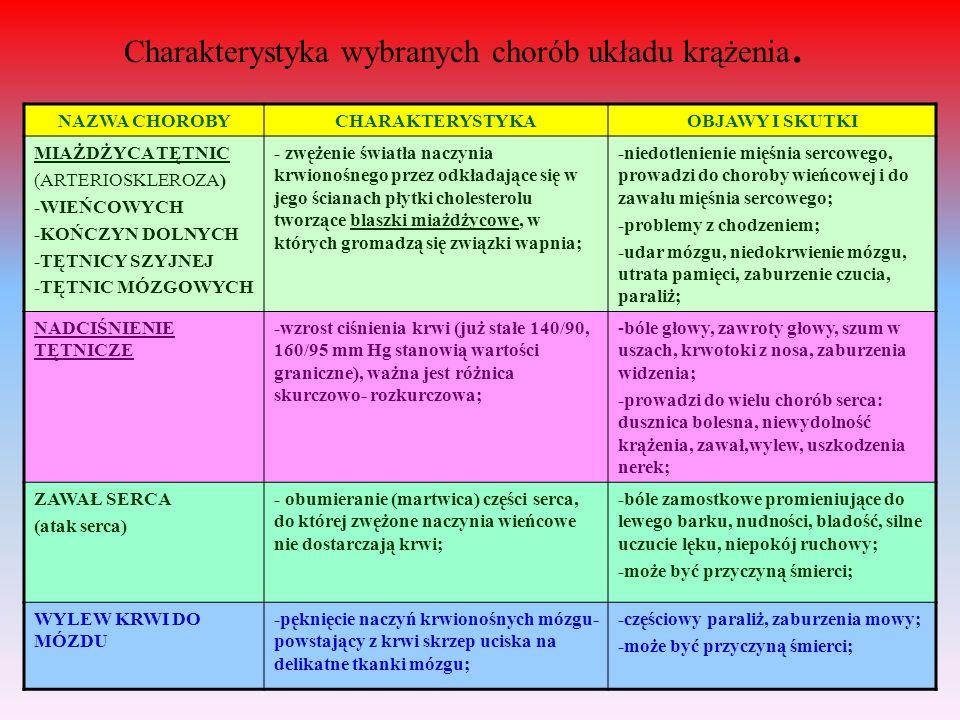 Charakterystyka wybranych chorób układu krążenia. NAZWA CHOROBYCHARAKTERYSTYKAOBJAWY I SKUTKI MIAŻDŻYCA TĘTNIC (ARTERIOSKLEROZA) -WIEŃCOWYCH -KOŃCZYN
