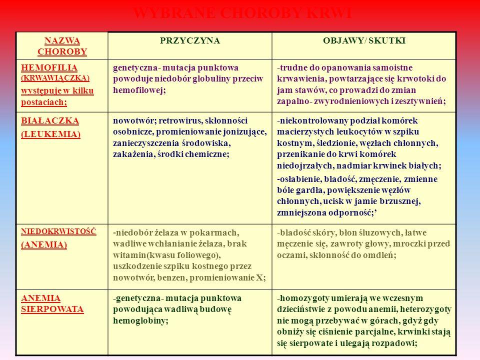 NAZWA CHOROBY PRZYCZYNAOBJAWY/ SKUTKI HEMOFILIA (KRWAWIĄCZKA) występuje w kilku postaciach; genetyczna- mutacja punktowa powoduje niedobór globuliny p