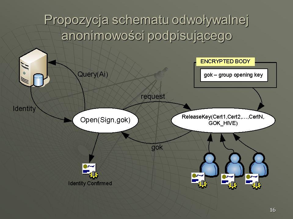 16 Propozycja schematu odwoływalnej anonimowości podpisującego