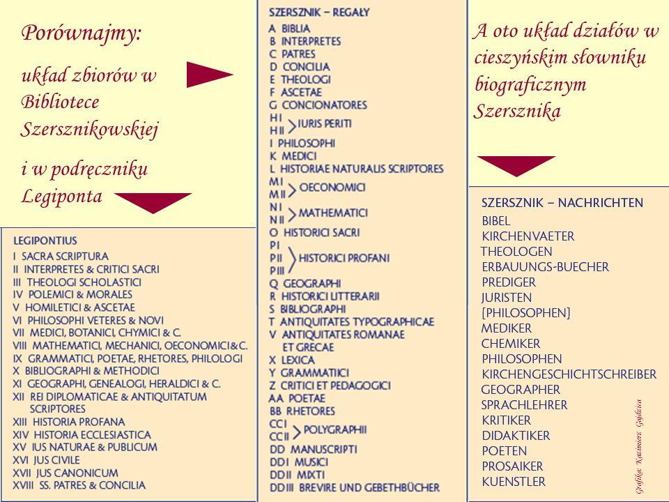 Porównajmy: układ zbiorów w Bibliotece Szersznikowskiej i w podręczniku Legiponta A oto układ działów w cieszyńskim słowniku biograficznym Szersznika
