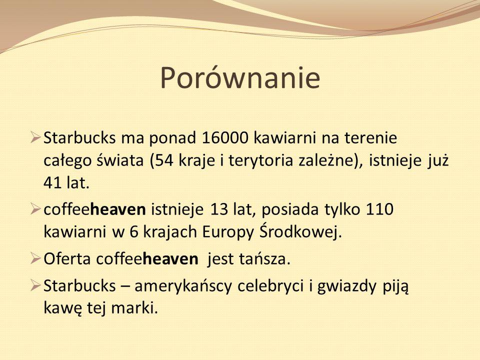 Porównanie Starbucks ma ponad 16000 kawiarni na terenie całego świata (54 kraje i terytoria zależne), istnieje już 41 lat. coffeeheaven istnieje 13 la