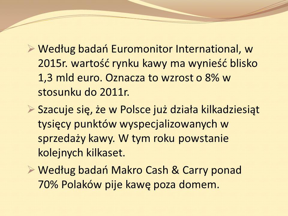 Według badań Euromonitor International, w 2015r. wartość rynku kawy ma wynieść blisko 1,3 mld euro. Oznacza to wzrost o 8% w stosunku do 2011r. Szacuj