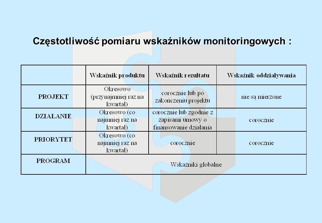 Częstotliwość pomiaru wskaźników monitoringowych : Częstotliwość pomiaru wskaźników monitoringowych :