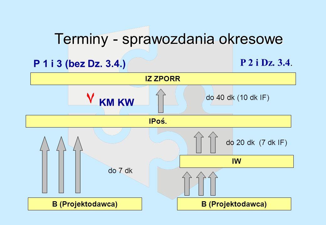 Terminy - sprawozdania roczne P 2 i Dz.3.4. IZ ZPORR P 1 i 3 (bez Dz.