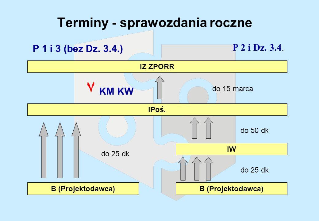 Terminy - sprawozdania roczne P 2 i Dz. 3.4. IZ ZPORR P 1 i 3 (bez Dz.