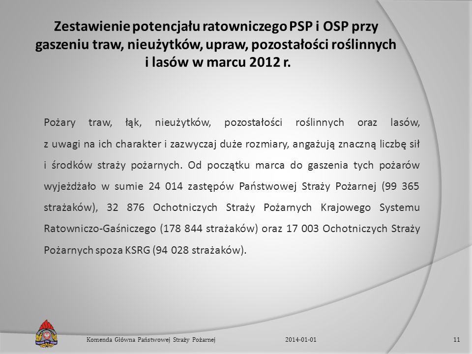 Zestawienie potencjału ratowniczego PSP i OSP przy gaszeniu traw, nieużytków, upraw, pozostałości roślinnych i lasów w marcu 2012 r. Pożary traw, łąk,
