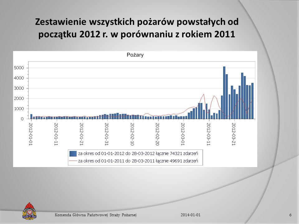 Zestawienie wszystkich pożarów powstałych od początku 2012 r. w porównaniu z rokiem 2011 2014-01-01Komenda Główna Państwowej Straży Pożarnej6