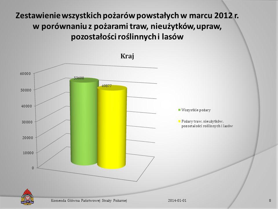Zestawienie wszystkich pożarów powstałych w marcu 2012 r. w porównaniu z pożarami traw, nieużytków, upraw, pozostałości roślinnych i lasów 2014-01-01K