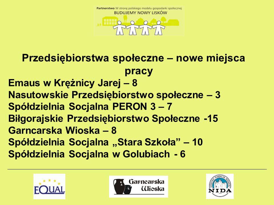 Przedsiębiorstwa społeczne – nowe miejsca pracy Emaus w Krężnicy Jarej – 8 Nasutowskie Przedsiębiorstwo społeczne – 3 Spółdzielnia Socjalna PERON 3 –