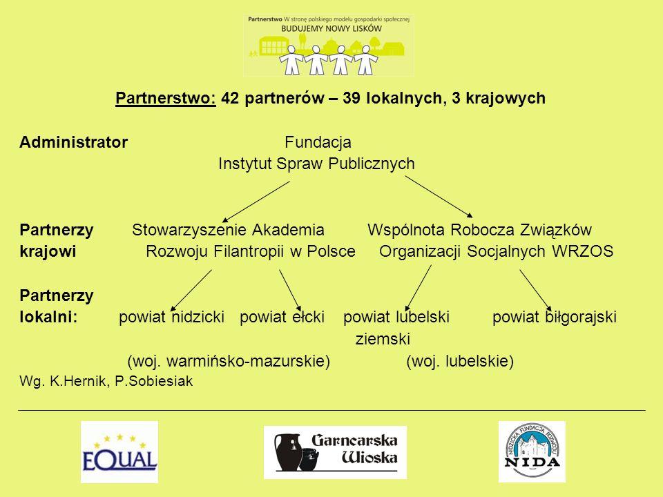 Partnerstwo: 42 partnerów – 39 lokalnych, 3 krajowych Administrator Fundacja Instytut Spraw Publicznych Partnerzy Stowarzyszenie Akademia Wspólnota Ro