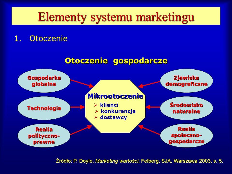 Elementy systemu marketingu 1.Otoczenie Otoczenie gospodarcze Gospodarkaglobalna Technologia Realiapolityczno-prawneRealiaspołeczno-gospodarcze Środow