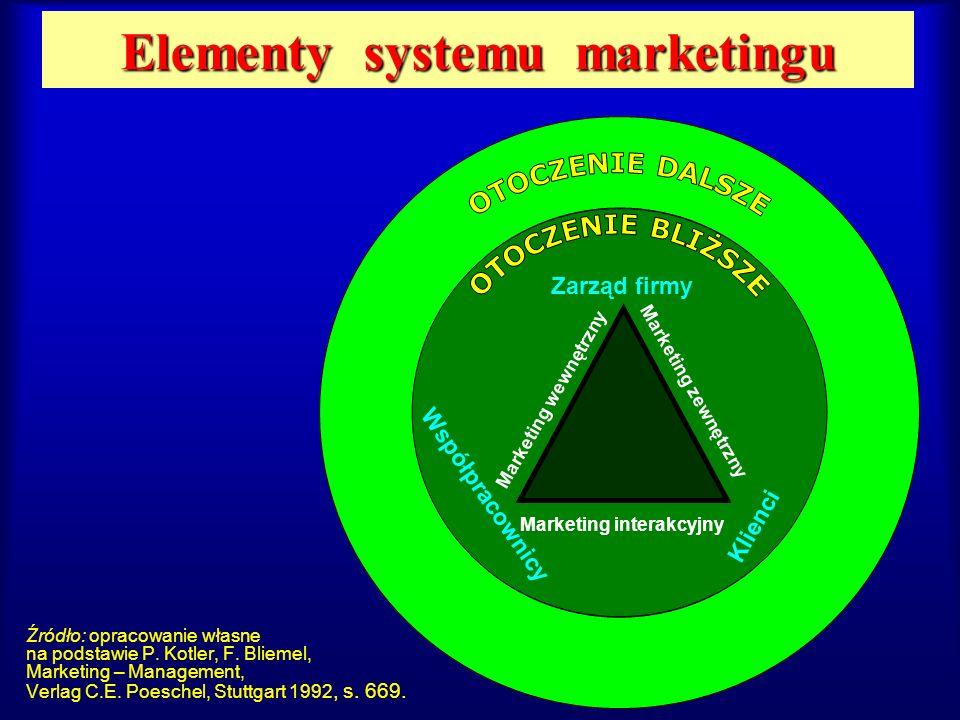 Elementy systemu marketingu Źródło: opracowanie własne na podstawie P. Kotler, F. Bliemel, Marketing – Management, Verlag C.E. Poeschel, Stuttgart 199