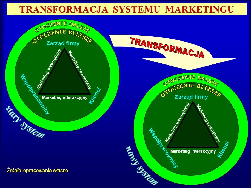 TRANSFORMACJA SYSTEMU MARKETINGU Źródło: opracowanie własne Marketing zewnętrzny Marketing interakcyjny Marketing wewnętrzny Zarząd firmy Współpracown
