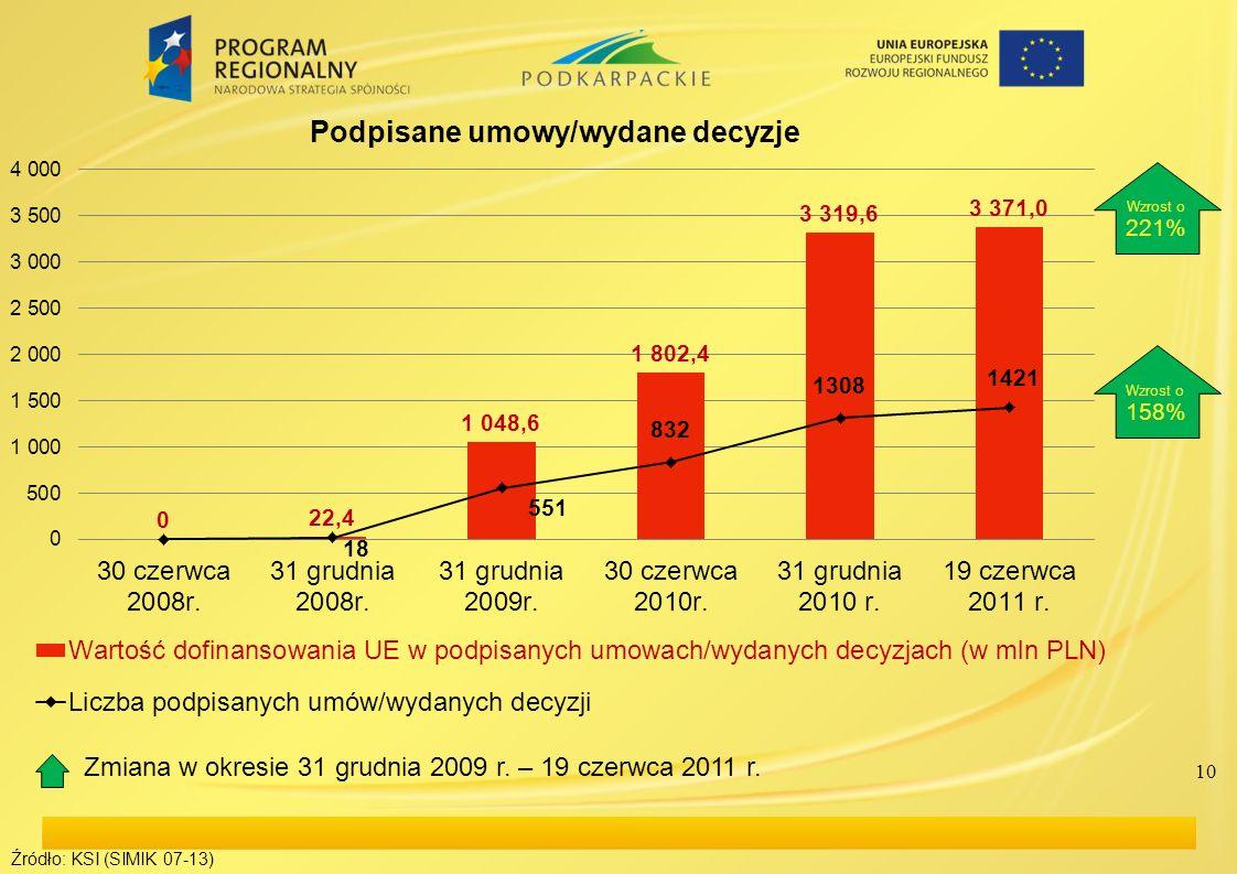 10 Źródło: KSI (SIMIK 07-13) Wzrost o 221% Wzrost o 158% Zmiana w okresie 31 grudnia 2009 r. – 19 czerwca 2011 r.