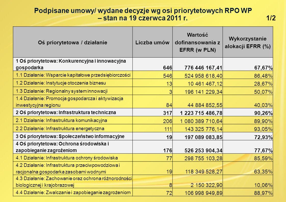 Podpisane umowy/ wydane decyzje wg osi priorytetowych RPO WP – stan na 19 czerwca 2011 r. 1/2 Oś priorytetowa / działanieLiczba umów Wartość dofinanso