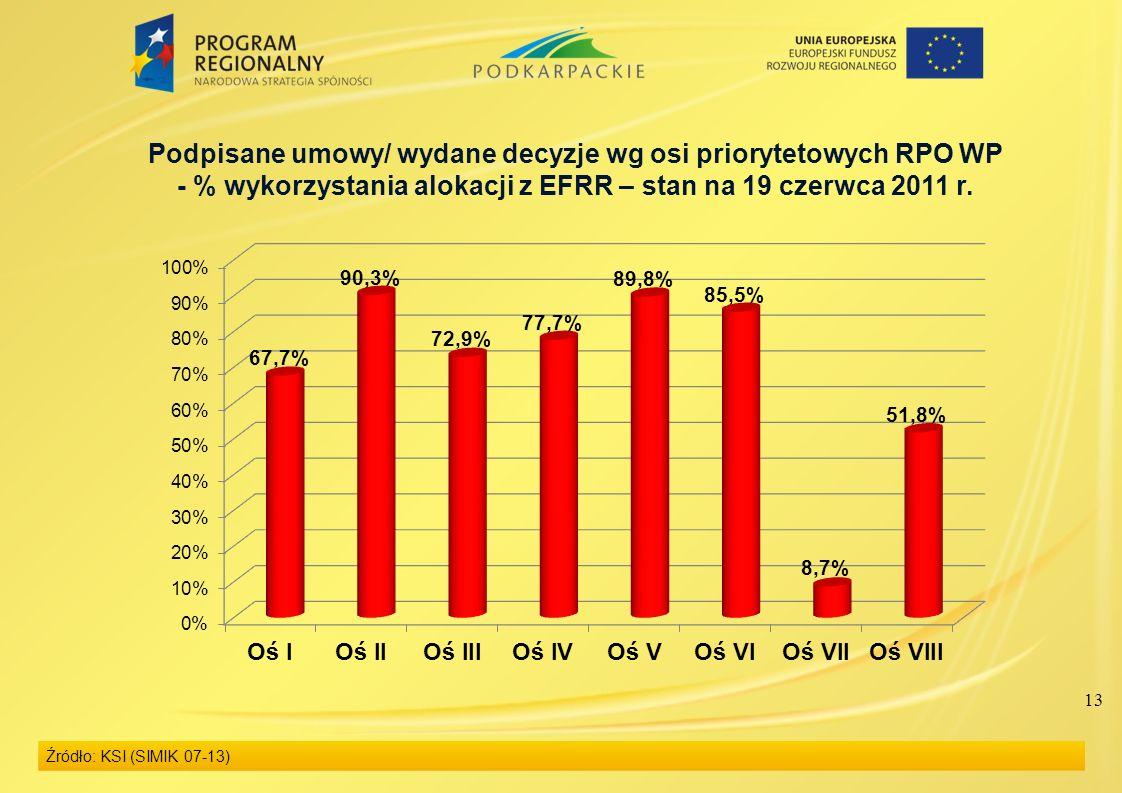 13 Podpisane umowy/ wydane decyzje wg osi priorytetowych RPO WP - % wykorzystania alokacji z EFRR – stan na 19 czerwca 2011 r. Źródło: KSI (SIMIK 07-1