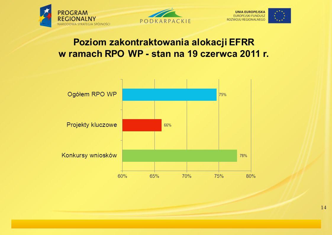 14 Poziom zakontraktowania alokacji EFRR w ramach RPO WP - stan na 19 czerwca 2011 r.