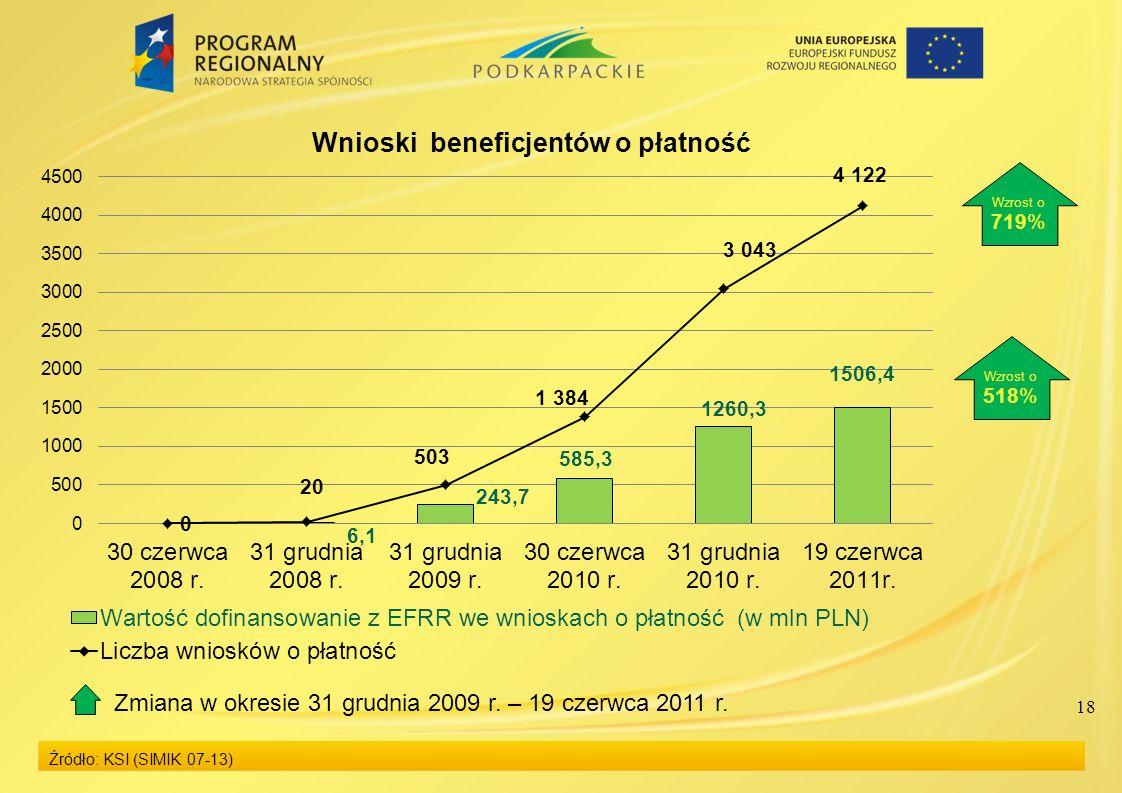 18 Źródło: KSI (SIMIK 07-13) Wzrost o 719% Wzrost o 518% Zmiana w okresie 31 grudnia 2009 r. – 19 czerwca 2011 r.