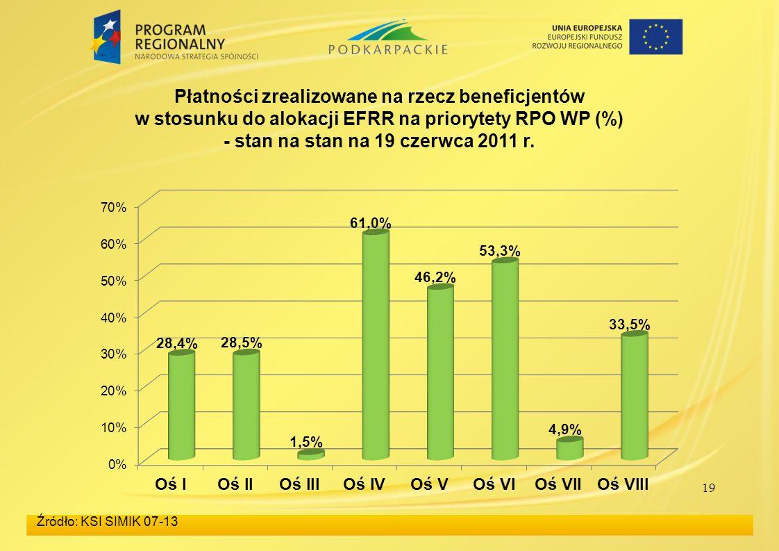 19 Źródło: KSI SIMIK 07-13 Płatności zrealizowane na rzecz beneficjentów w stosunku do alokacji EFRR na priorytety RPO WP (%) - stan na stan na 19 cze