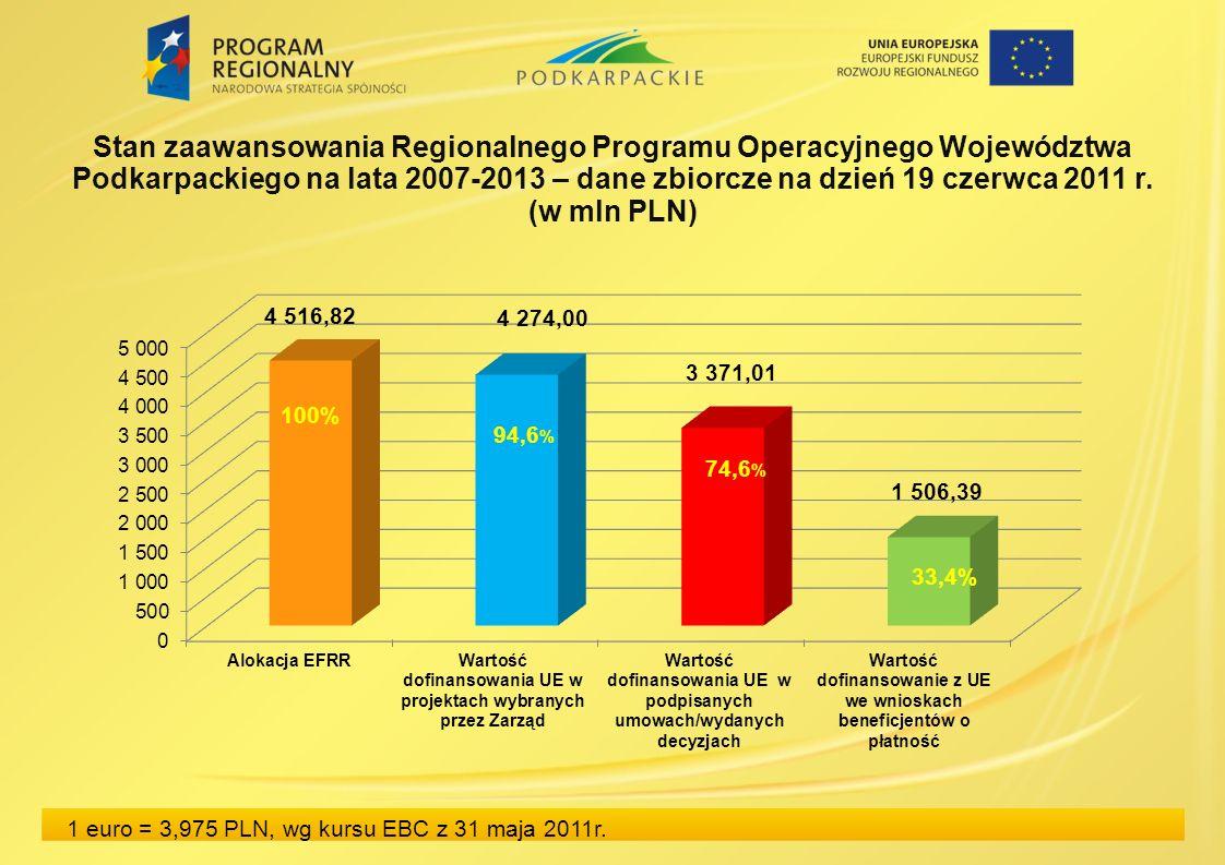 Stan zaawansowania Regionalnego Programu Operacyjnego Województwa Podkarpackiego na lata 2007-2013 – dane zbiorcze na dzień 19 czerwca 2011 r. (w mln
