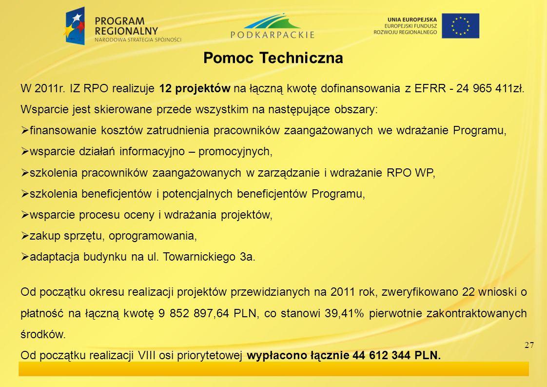 27 Pomoc Techniczna W 2011r. IZ RPO realizuje 12 projektów na łączną kwotę dofinansowania z EFRR - 24 965 411zł. Wsparcie jest skierowane przede wszys