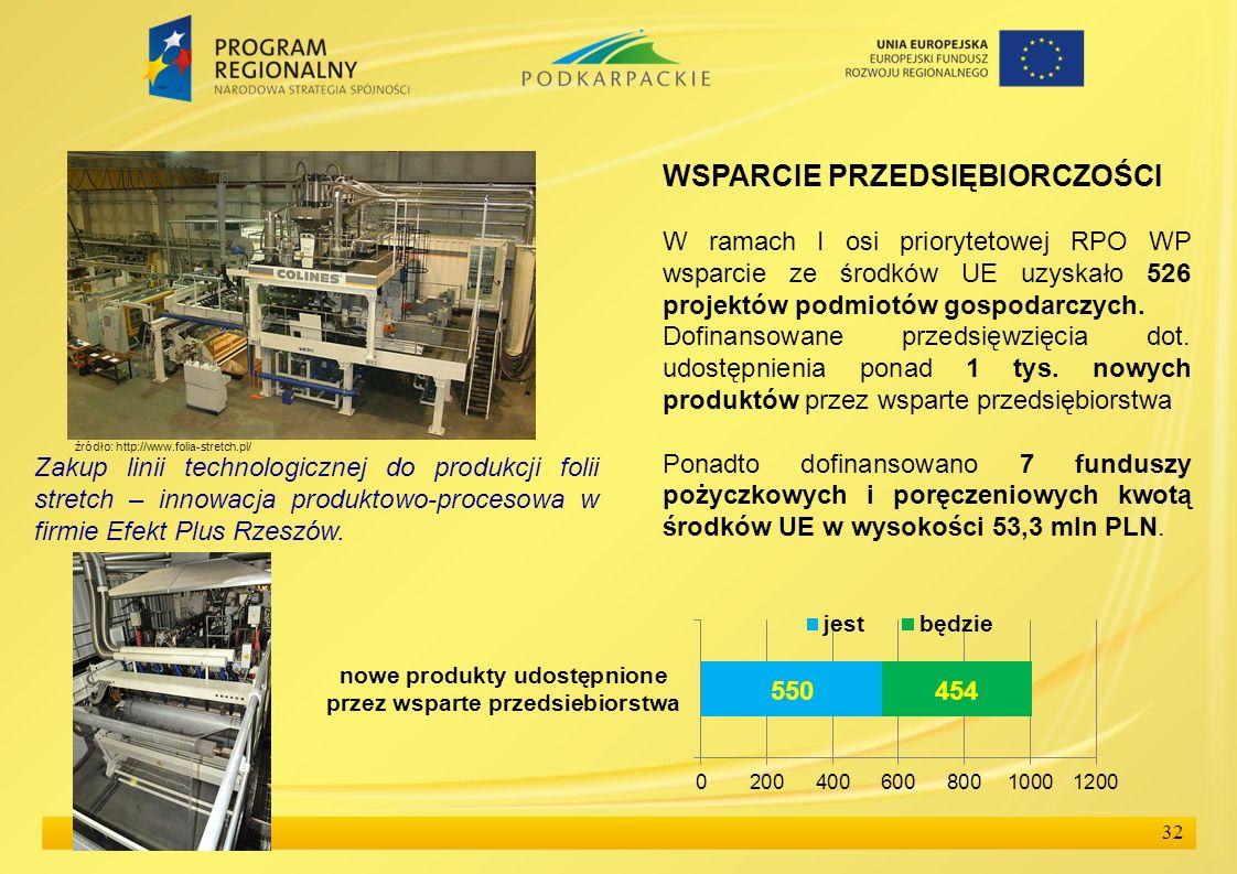 32 WSPARCIE PRZEDSIĘBIORCZOŚCI W ramach I osi priorytetowej RPO WP wsparcie ze środków UE uzyskało 526 projektów podmiotów gospodarczych. Dofinansowan