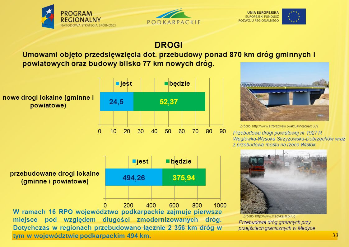 33 DROGI Umowami objęto przedsięwzięcia dot. przebudowy ponad 870 km dróg gminnych i powiatowych oraz budowy blisko 77 km nowych dróg. Przebudowa dróg