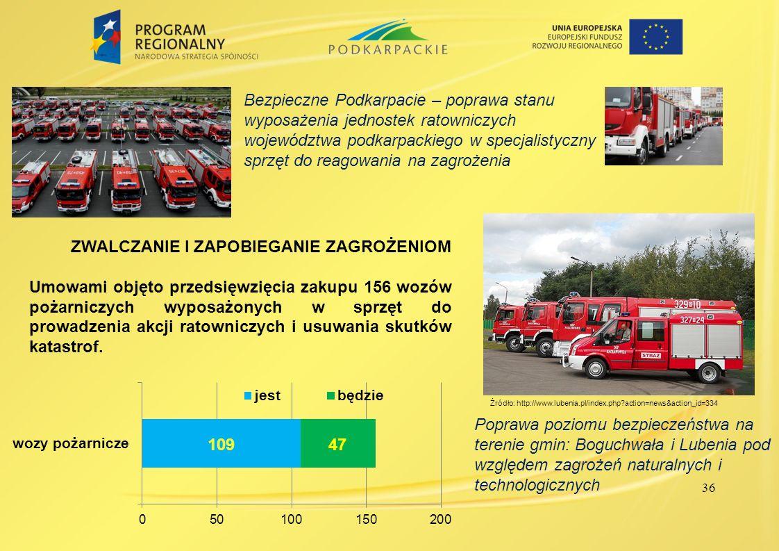 36 ZWALCZANIE I ZAPOBIEGANIE ZAGROŻENIOM Umowami objęto przedsięwzięcia zakupu 156 wozów pożarniczych wyposażonych w sprzęt do prowadzenia akcji ratow