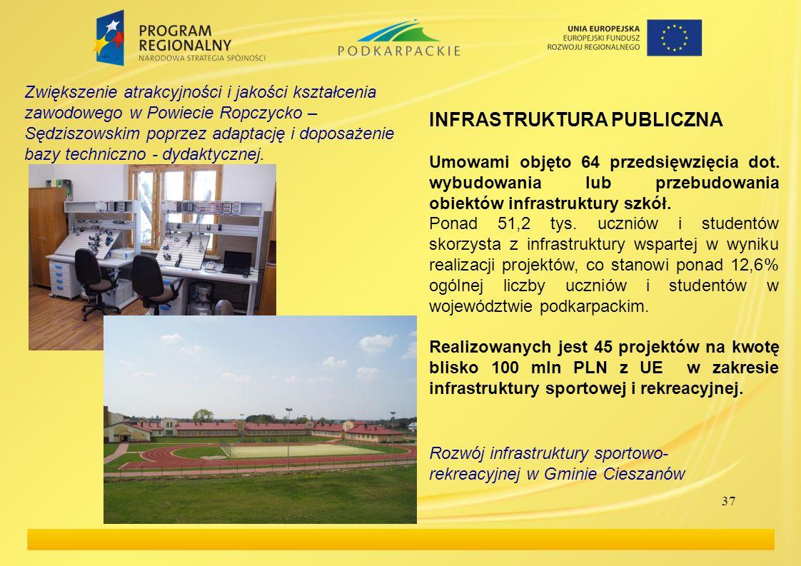 37 INFRASTRUKTURA PUBLICZNA Umowami objęto 64 przedsięwzięcia dot. wybudowania lub przebudowania obiektów infrastruktury szkół. Ponad 51,2 tys. ucznió