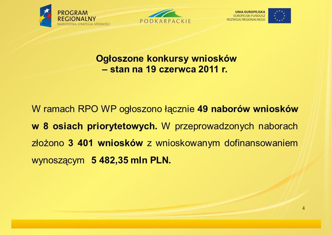 4 Ogłoszone konkursy wniosków – stan na 19 czerwca 2011 r. W ramach RPO WP ogłoszono łącznie 49 naborów wniosków w 8 osiach priorytetowych. W przeprow