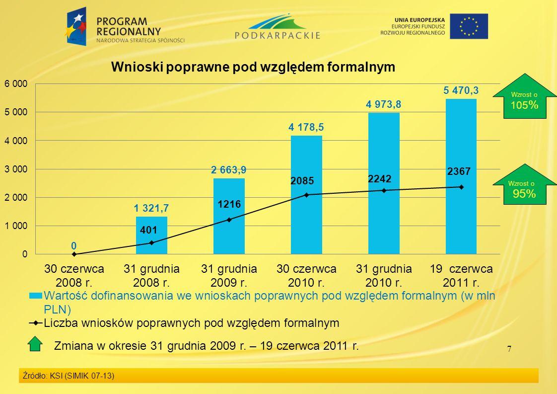 7 Źródło: KSI (SIMIK 07-13) Wzrost o 95% Wzrost o 105 % Zmiana w okresie 31 grudnia 2009 r. – 19 czerwca 2011 r.