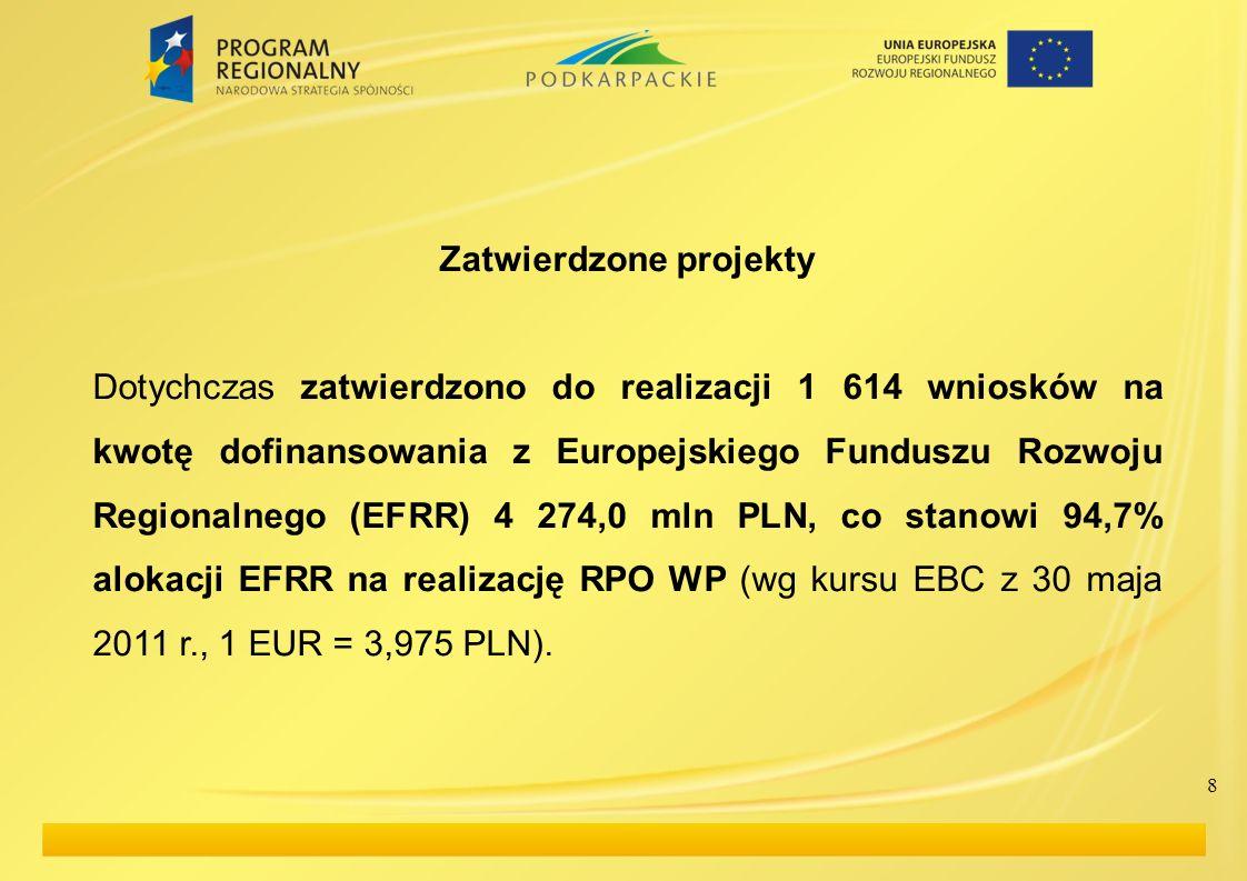 8 Zatwierdzone projekty Dotychczas zatwierdzono do realizacji 1 614 wniosków na kwotę dofinansowania z Europejskiego Funduszu Rozwoju Regionalnego (EF