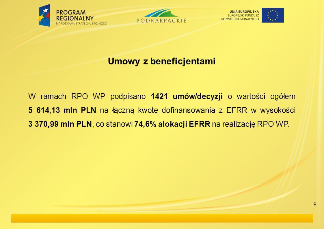 9 Umowy z beneficjentami W ramach RPO WP podpisano 1421 umów/decyzji o wartości ogółem 5 614,13 mln PLN na łączną kwotę dofinansowania z EFRR w wysoko