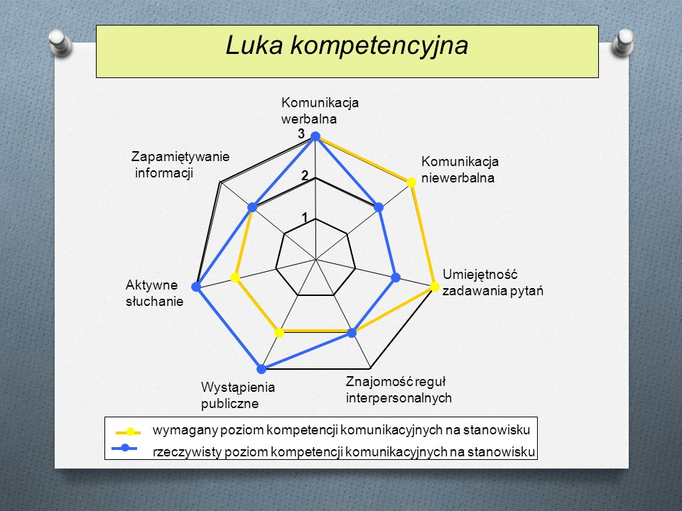 Wystąpienia publiczne Znajomość reguł interpersonalnych Umiejętność zadawania pytań Komunikacja niewerbalna Komunikacja werbalna Zapamiętywanie inform