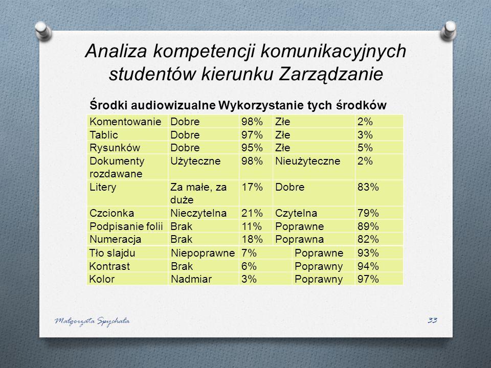 Środki audiowizualne Wykorzystanie tych środków Małgorzata Spychała33 Tablice, przezrocza, wideotak98%Nie2% KomentowanieDobre98%Złe2% TablicDobre97%Zł