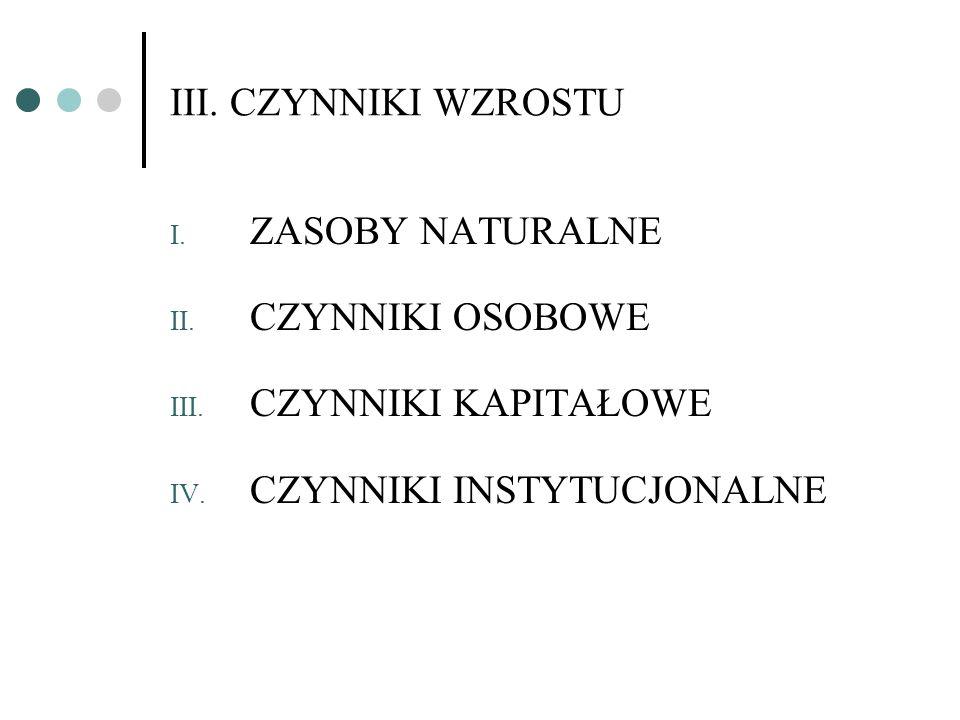 III. CZYNNIKI WZROSTU I. ZASOBY NATURALNE II. CZYNNIKI OSOBOWE III. CZYNNIKI KAPITAŁOWE IV. CZYNNIKI INSTYTUCJONALNE