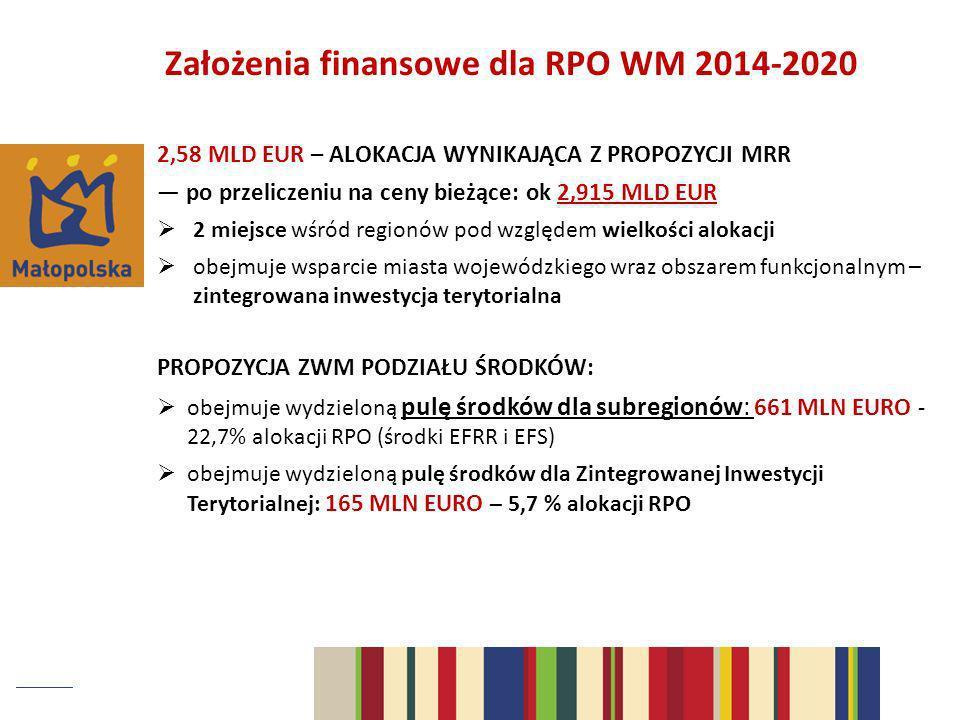 Założenia finansowe dla RPO WM 2014-2020 2,58 MLD EUR – ALOKACJA WYNIKAJĄCA Z PROPOZYCJI MRR po przeliczeniu na ceny bieżące: ok 2,915 MLD EUR 2 miejs