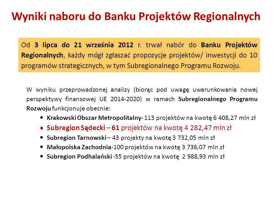Wyniki naboru do Banku Projektów Regionalnych Od 3 lipca do 21 września 2012 r. trwał nabór do Banku Projektów Regionalnych, każdy mógł zgłaszać propo