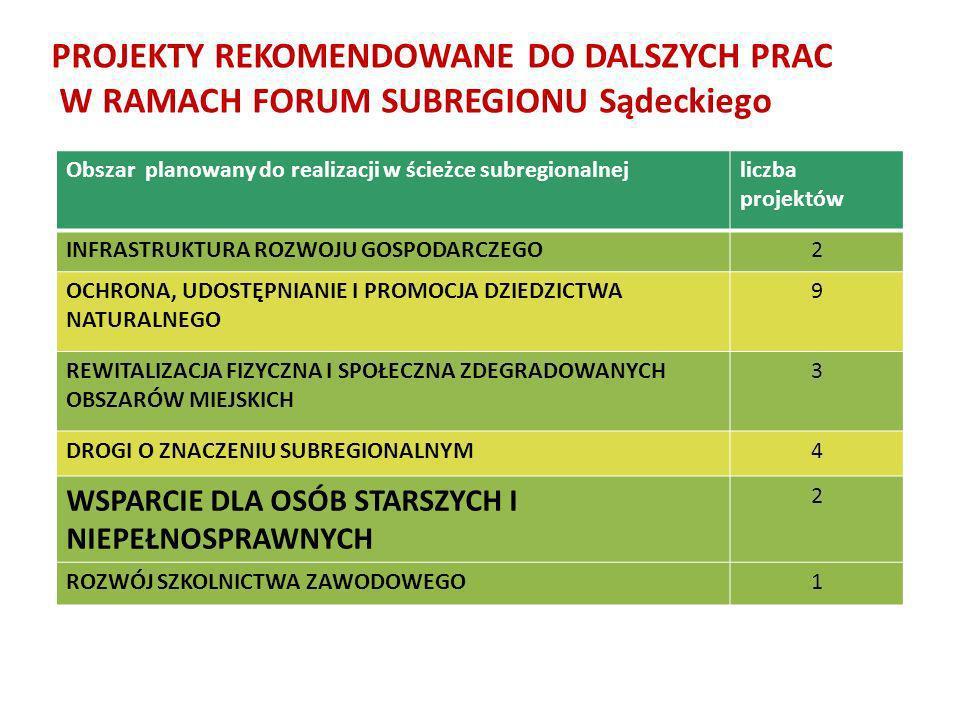 PROJEKTY REKOMENDOWANE DO DALSZYCH PRAC W RAMACH FORUM SUBREGIONU Sądeckiego Obszar planowany do realizacji w ścieżce subregionalnejliczba projektów I