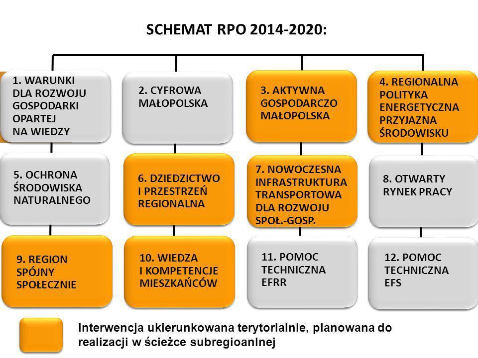 1. WARUNKI DLA ROZWOJU GOSPODARKI OPARTEJ NA WIEDZY SCHEMAT RPO 2014-2020: Interwencja ukierunkowana terytorialnie, planowana do realizacji w ścieżce