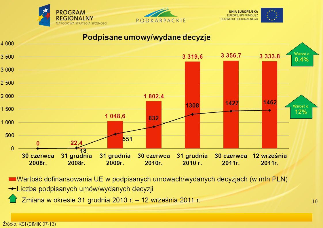 10 Źródło: KSI (SIMIK 07-13) Wzrost o 0,4% Wzrost o 12% Zmiana w okresie 31 grudnia 2010 r.