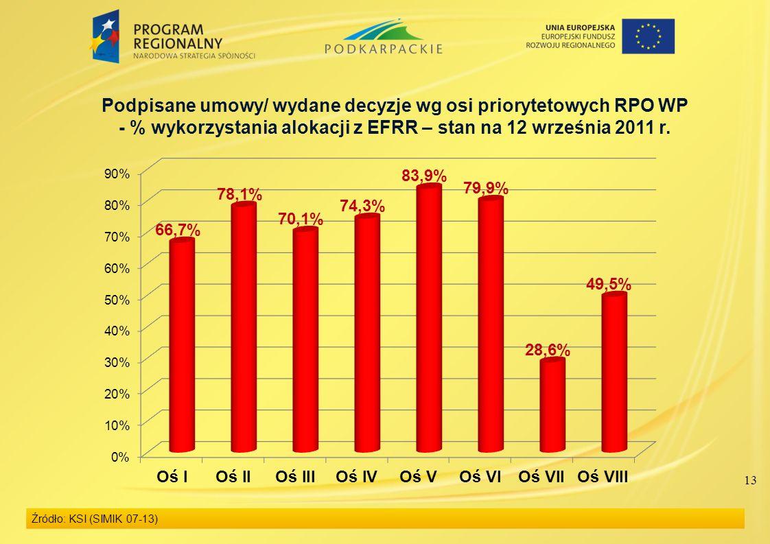 13 Podpisane umowy/ wydane decyzje wg osi priorytetowych RPO WP - % wykorzystania alokacji z EFRR – stan na 12 września 2011 r.