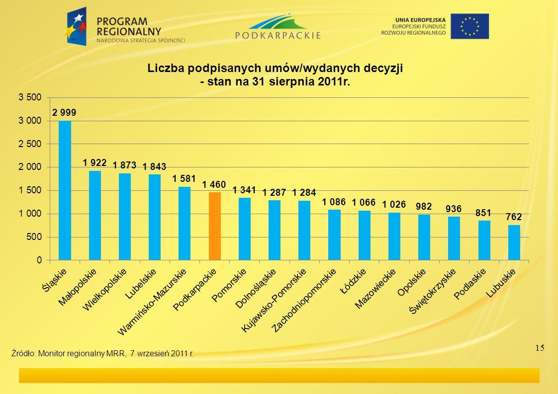 15 Źródło: Monitor regionalny MRR, 7 wrzesień 2011 r.