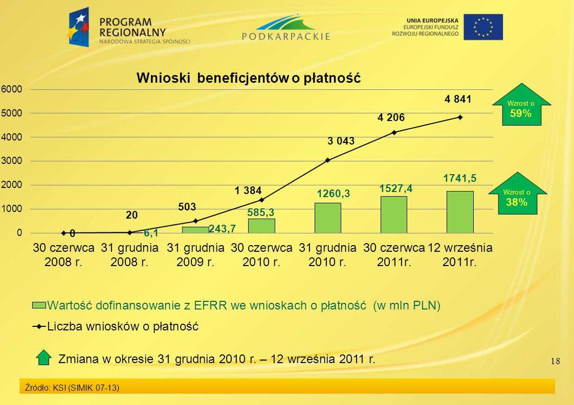 18 Źródło: KSI (SIMIK 07-13) Wzrost o 59% Wzrost o 38% Zmiana w okresie 31 grudnia 2010 r.
