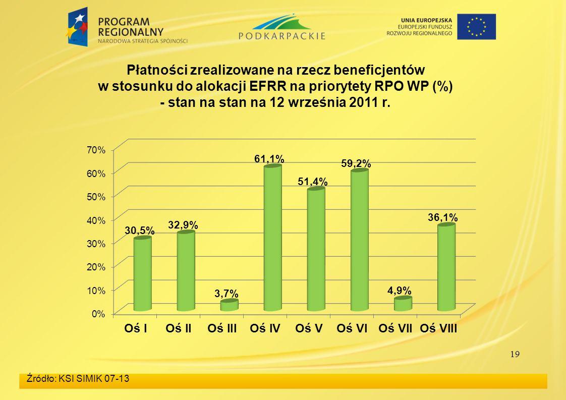 19 Źródło: KSI SIMIK 07-13 Płatności zrealizowane na rzecz beneficjentów w stosunku do alokacji EFRR na priorytety RPO WP (%) - stan na stan na 12 września 2011 r.