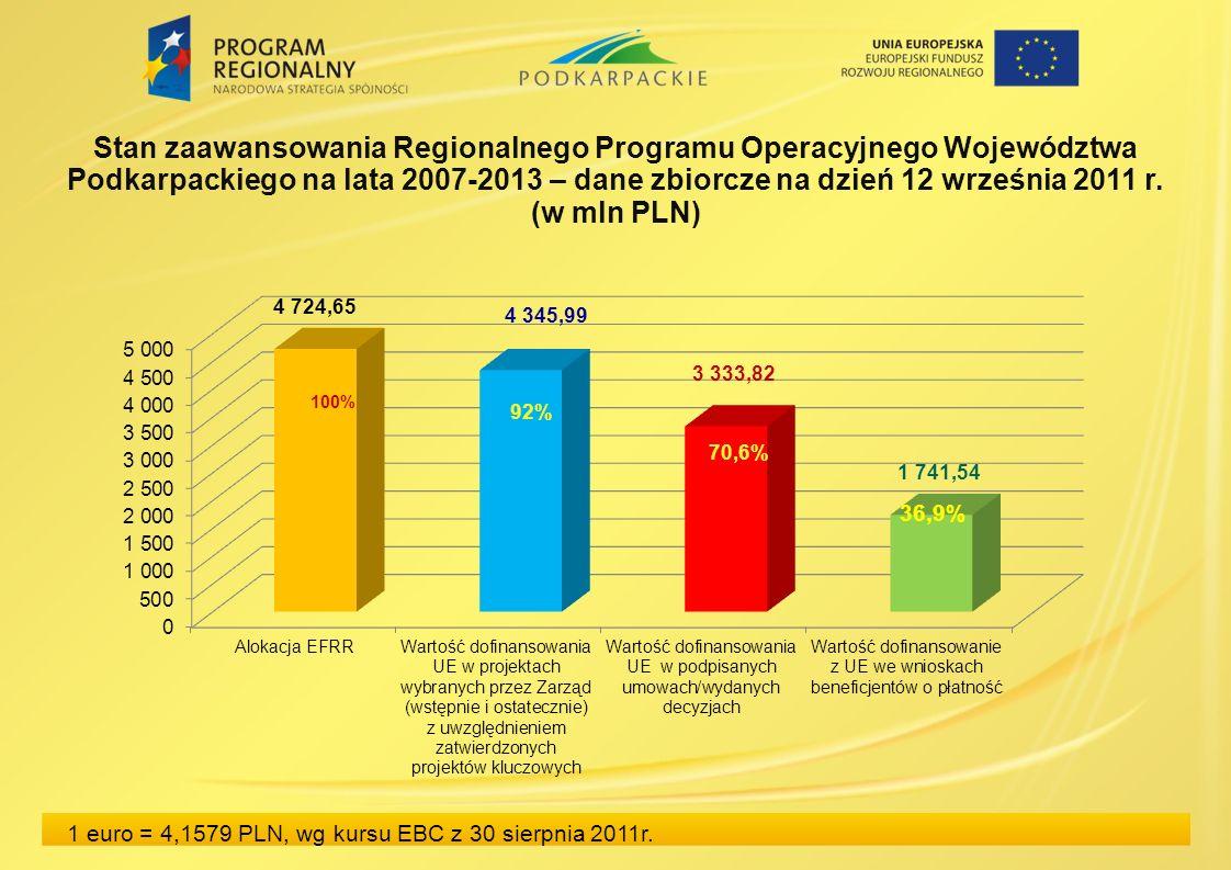 Stan zaawansowania Regionalnego Programu Operacyjnego Województwa Podkarpackiego na lata 2007-2013 – dane zbiorcze na dzień 12 września 2011 r.