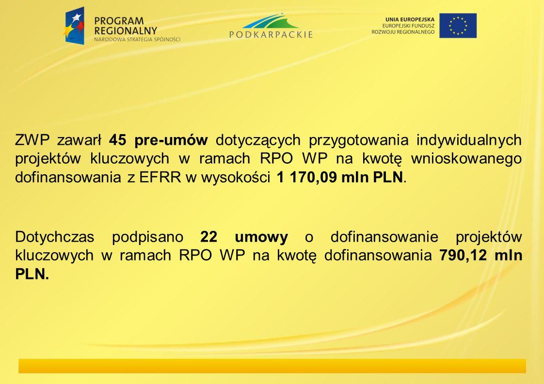 ZWP zawarł 45 pre-umów dotyczących przygotowania indywidualnych projektów kluczowych w ramach RPO WP na kwotę wnioskowanego dofinansowania z EFRR w wysokości 1 170,09 mln PLN.